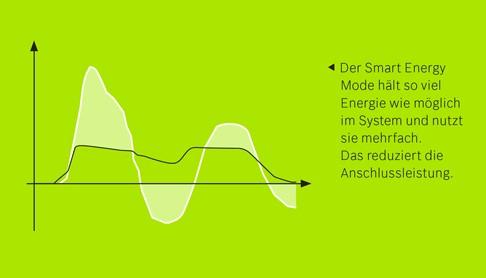 Smart Energy Mode