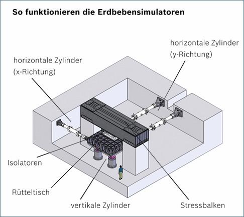 So funktionieren die Erdbebensimulatoren