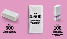 Sanft und sicher – High-Tech-Produktion von Papiertaschentüchern