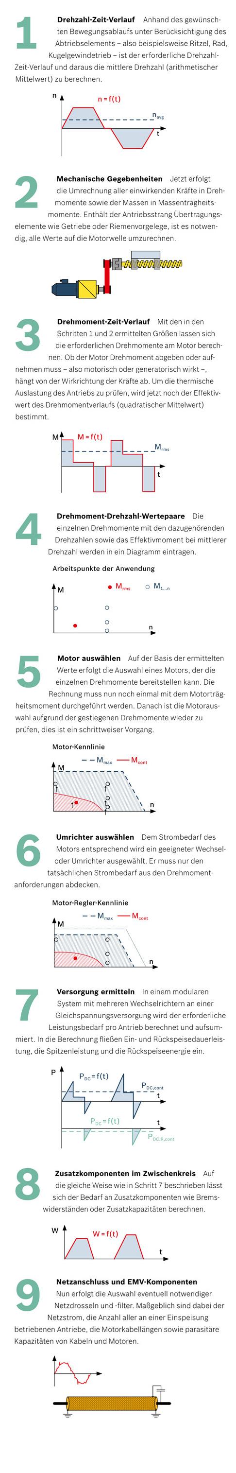In neun Schritten zum passenden Antrieb