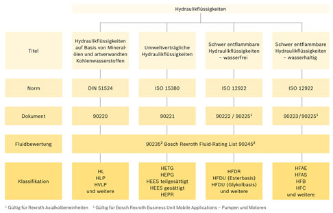 Klassifizierung von Hydraulikflüssigkeiten