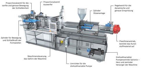 Spritzgussmaschine mit hydraulischem Antrieb
