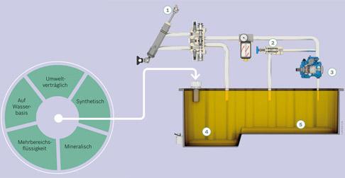 50 bis 70 Prozent der Gerätefehler stehen in Zusammenhang mit einer schlechten Beschaffenheit der Hydraulikflüssigkeit. Verwenden Sie die richtige Flüssigkeit für Ihre Anwendung?