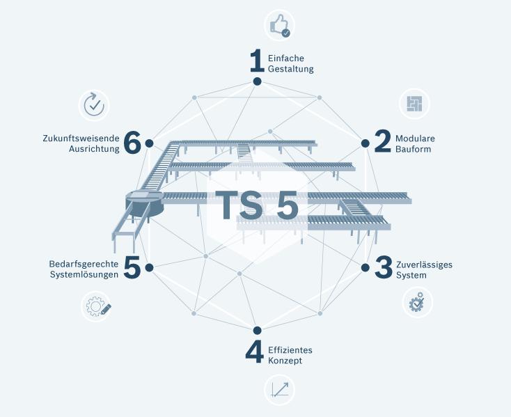Die Vorteile des neuen Transfersystems TS 5