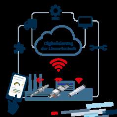 Digitalisierung der Lineartechnik