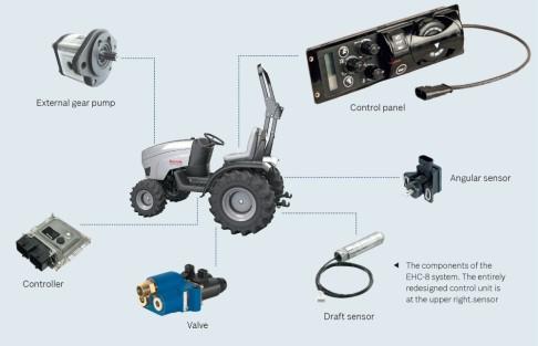 Die Komponenten der Systemlösung EHC-8
