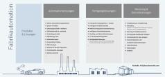 Loesungsportfolio Fabrikautomation