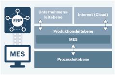 Integration MES
