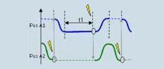 Verbinden Sie Bewegung Abschnitte Achse umfassende