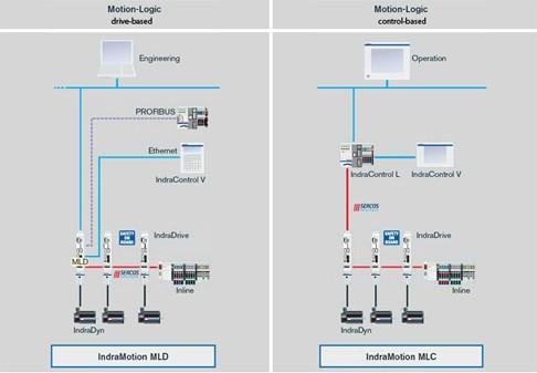 Systemübersicht IndraMotion MLD und IndraMotion MLC