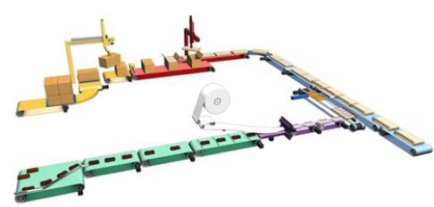 Die Abbildung zeigt eine farbig kodierte Verpackungslinie
