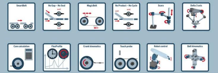 Grafische Übersicht der Technologiefunktionen von Rexroth für Verpackung und Verarbeitung
