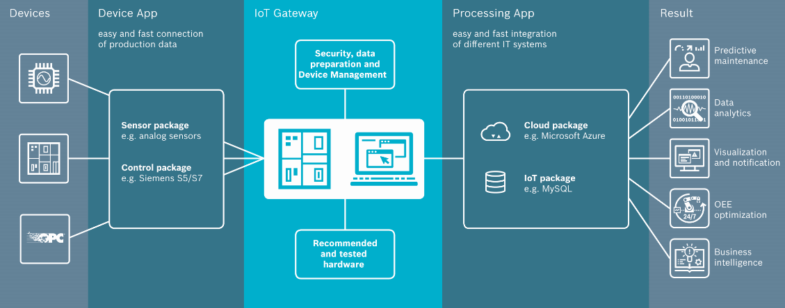 IoT Gateway Software
