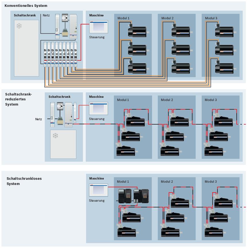 IndraDrive Mi – schaltschranklose Automatisierung – Vorteile - Bosch ...