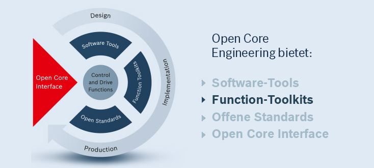 Features von Open Core Engineering – Function-Toolkits
