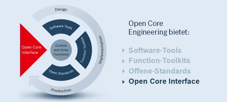 Die Features von Open Core Engineering – Open Core Interface