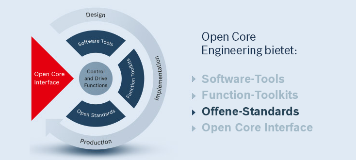 Die Features von Open Core Engineering – Offene Standards