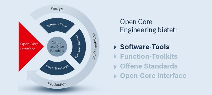 Die Features von Open Core Engineering– Software-Tools