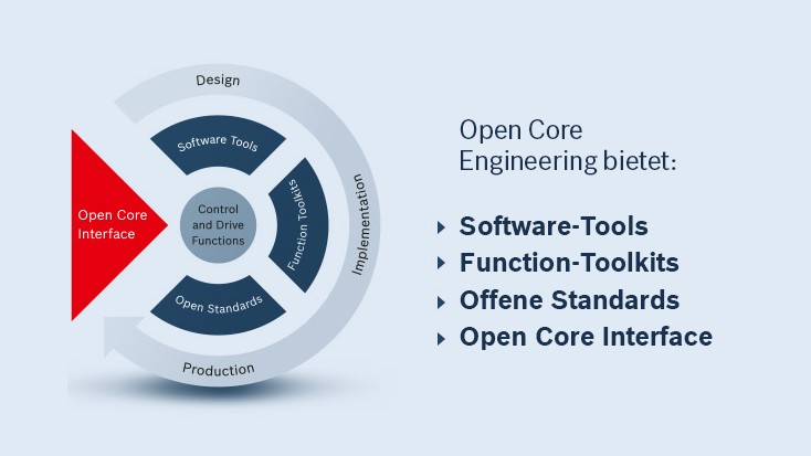 Die Features von Open Core Engineering