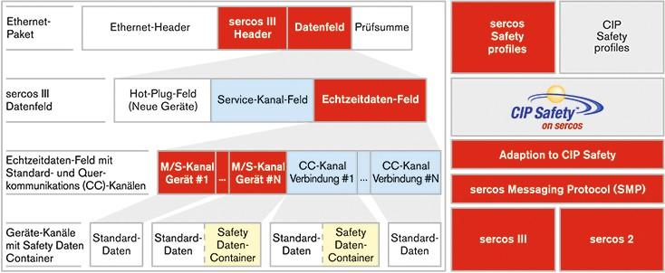 Sicherer Sercos-Datencontainer zur Übertragung aller sicherheitsrelevanten Daten