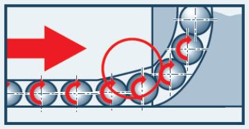 Schematischer Ablauf von Hochpräzision-Kugel- und Rollenwagen