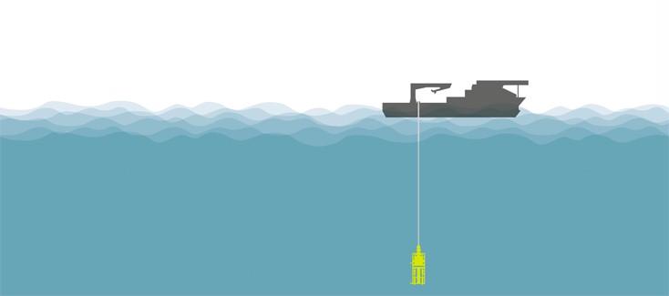 Aktive Wellenkompensation für Offshore-Einsätze