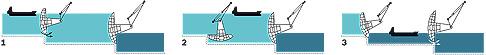 Funktionsweise der Schiffsschleuse