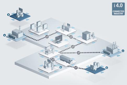 Die vernetzte Produktion